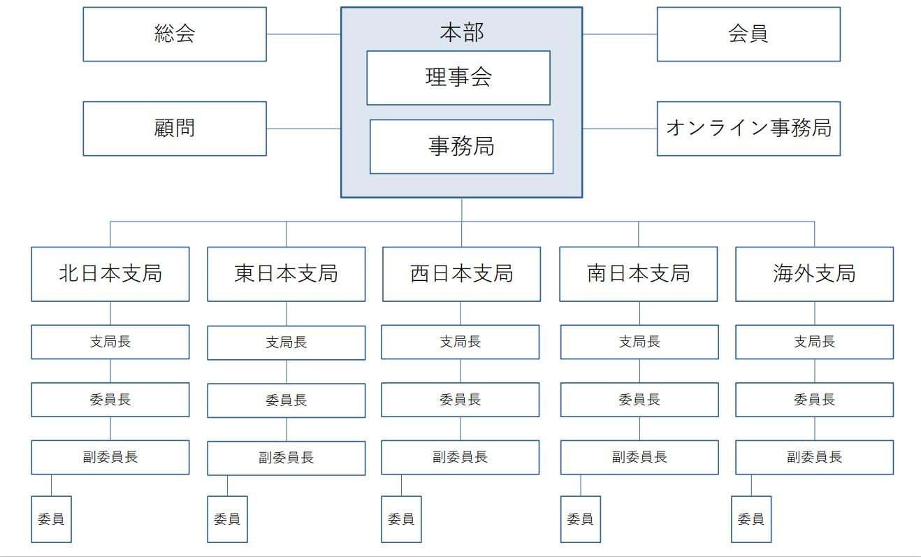 日本音楽協会・組織図